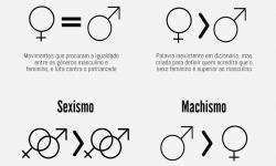 Você sabe qual é a diferença entre machismo, feminismo e femismo?