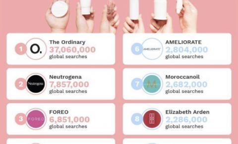 Conheça as 10 marcas que são referências em skincare