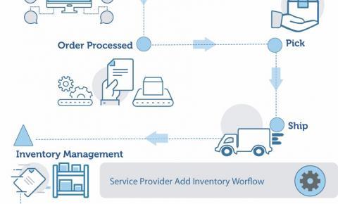 A nova solução EFI MarketDirect oferece às empresas de impressão e empacotamento um fácil acesso aos serviços de finalização